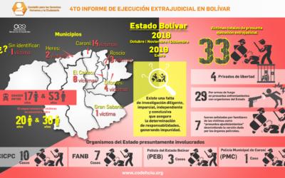 68 víctimas de presuntas ejecuciones extrajudiciales en Bolívar entre abril 2018 y enero 2019