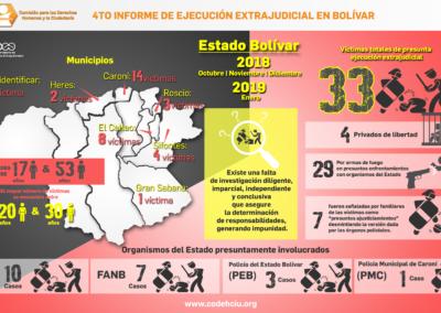 Ejecuciones extrajudiciales octubre, noviembre, diciembre 2018 y enero 2019