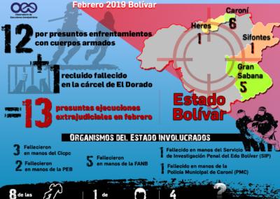 Ejecuciones extrajudiciales en Bolívar / Febrero 2019