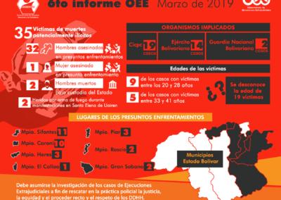 Ejecuciones Extrajudiciales en Bolívar / Marzo de 2019