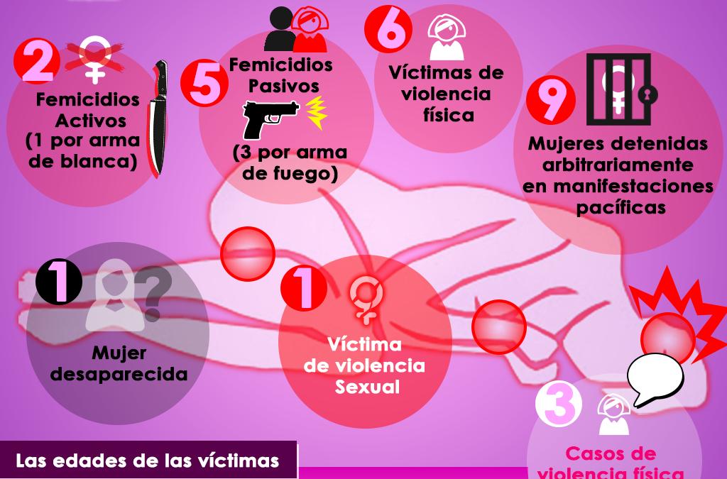 13 femicidios entre diciembre 2018 y febrero 2019 marcan aumento de violencia armada con enfoque de género
