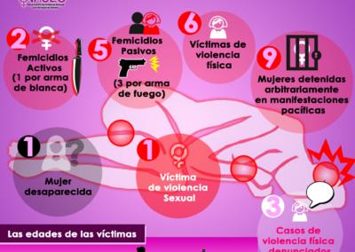 Violencia contra la mujer en Bolívar y Monagas / Diciembre 2018 a Enero 2019