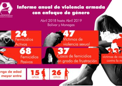 Violencia contra la mujer en Bolívar y Monagas / Abril 2018 hasta Abril 2018