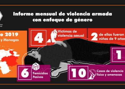 Informe mensual  de violencia contra la mujer / Mayo de 2019