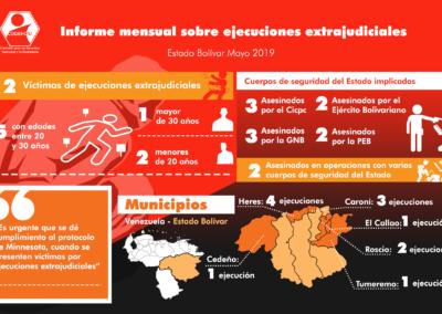 Ejecuciones extrajudiciales en  Mayo 2019 / estado Bolívar